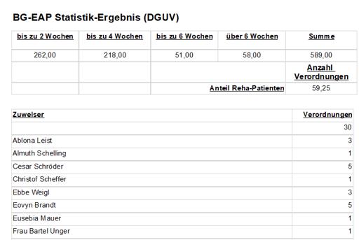 DGUV Statistik