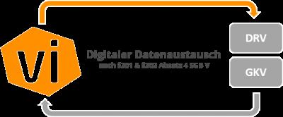 Datenaustausch und Direktabrechnung nach §301 und §302 mit der Praxissoftware VivoInform